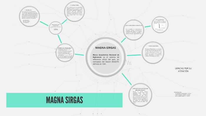 magna sirgas