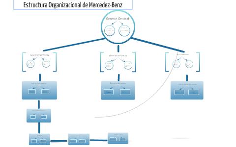 Estructura Organizacional De Mercedez Benz By Gabriel Reyes