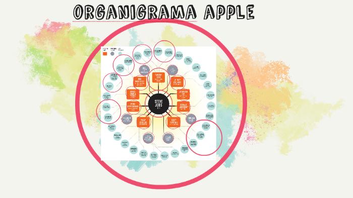 Organigrama Apple By Carla Andrea On Prezi