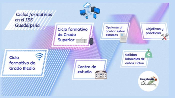 Ciclos Informáticos Ies Guadalpeña By Ale Martínez On Prezi Next