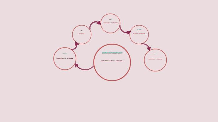 Spiraalmodel van korthagen