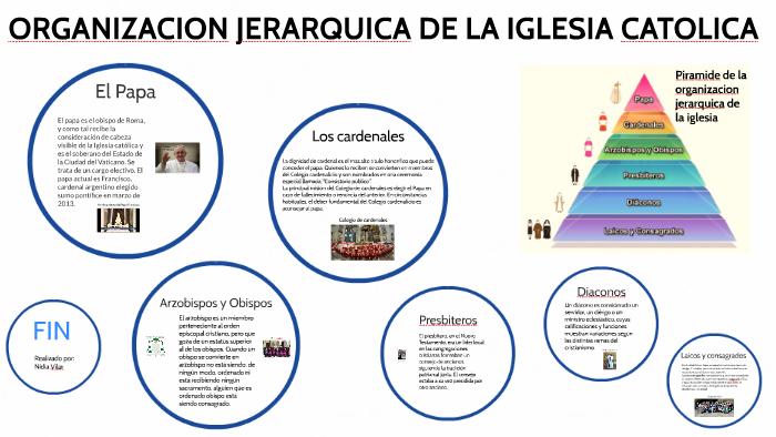 Organizacion Jerarquica De La Iglesia By Nidia Vilar On Prezi