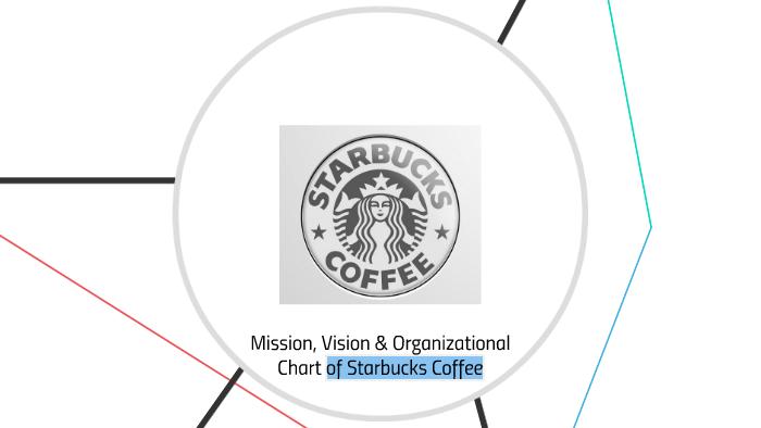 starbucks vision mission