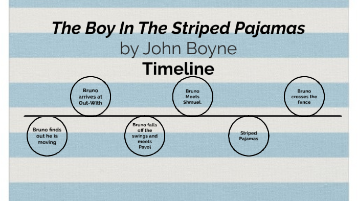 The Boy In The Striped Pajamas Timeline By Luke Knoll