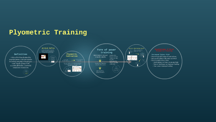 Plyometric Training by Zoe Hainsworth on Prezi