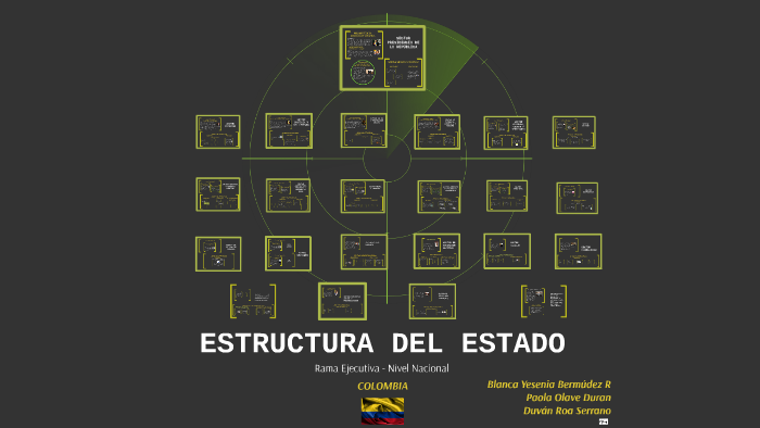 Estructura Del Estado By Duvan Roa Serrano On Prezi
