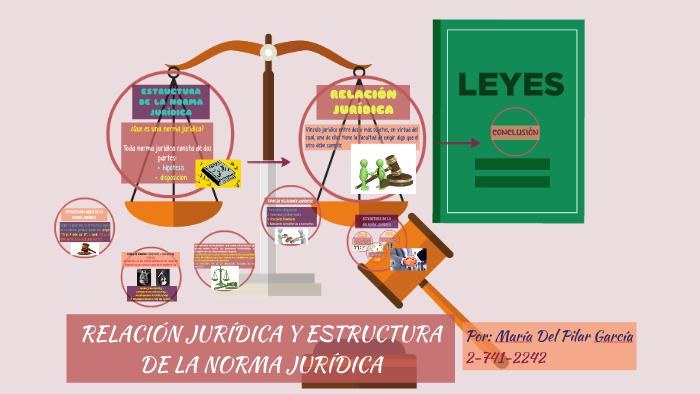 Estructura De La Norma Jurídica By Maria Garcia On Prezi
