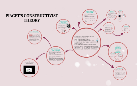 constructivist theory of learning