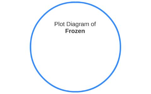 plot diagram of frozen by amolbir hundal on preziPlot Diagram Of Frozen #13