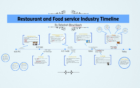Resturant and Food service Industry Timeline by Rebekah