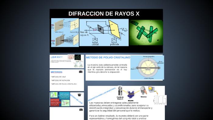 Difraccion De Rayos X By Laura Gabriela Rodriguez On Prezi