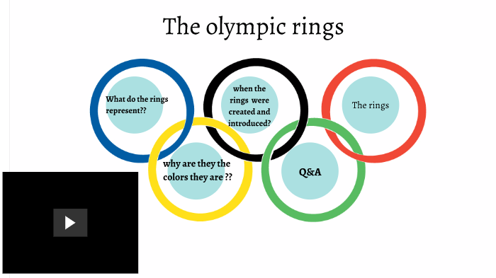 The Olympic Rings By Mckenna Watson On Prezi Next