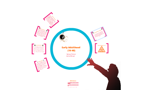 Early Adulthood (19-40) by Marlon Pleitez on Prezi
