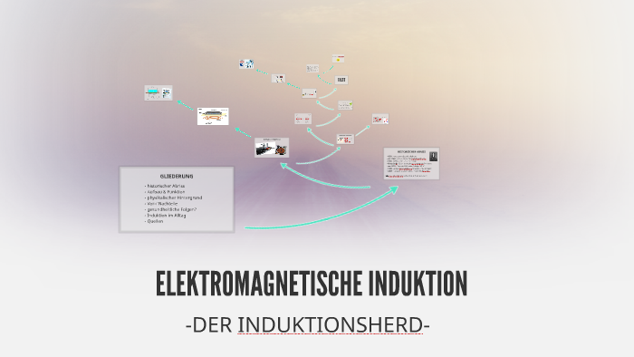 Elektromagnetische Induktion By Nathan Theobold On Prezi