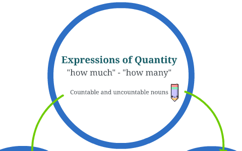 Image result for expression of quantity