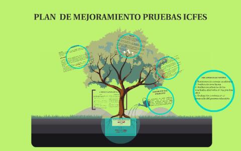 PLAN DE MEJORAMIENTO PRUEBAS ICFES by ANCIZAR SUAREZ ROJAS