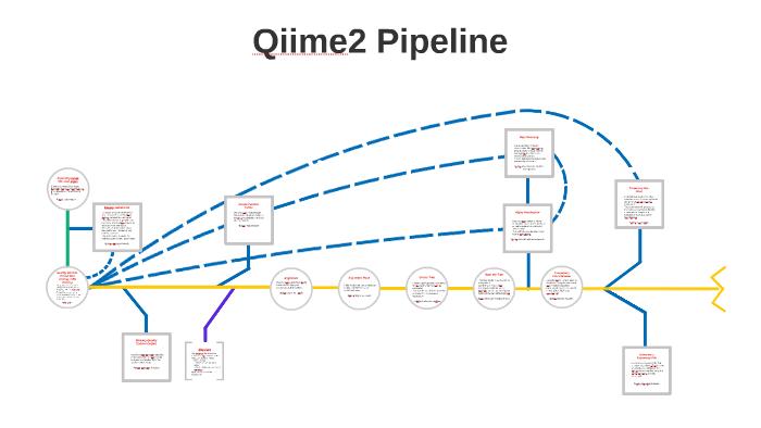 Qiime2 Pipeline by Luke Koester on Prezi