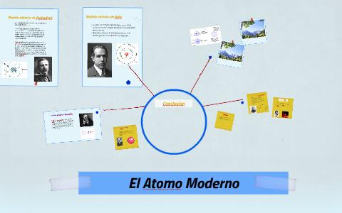 El Atomo Moderno By Laura Castillo Sanchez On Prezi