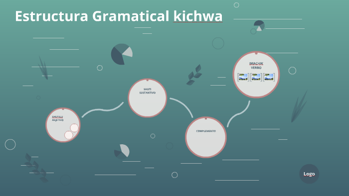 Estructura Gramatical Kichwa By Si Wu On Prezi