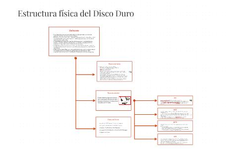 Estructura Fisica Del Disco Duro By Omar Serrano Mota On Prezi