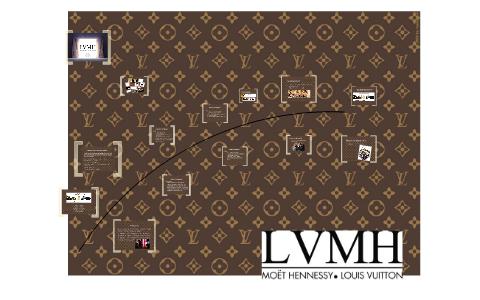lvmh case study