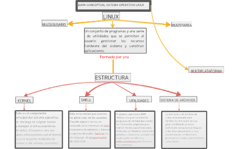 Mapa Conceptual Sistema Operativo Linux By Kevin Sanchez On