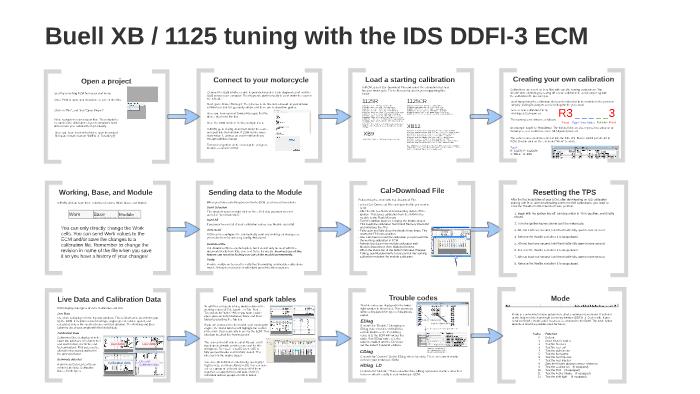 Basic tuning on a Buell XB/1125 DDFI-3 by Andrew Blomenberg on Prezi