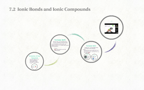 7 2 Ionic Bonds And Ionic Compounds By On Prezi