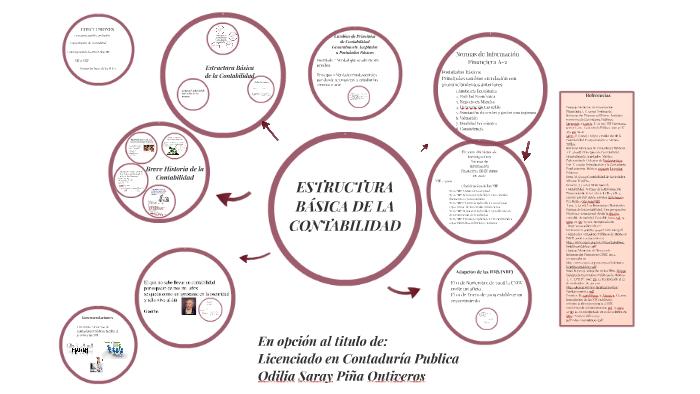 Estructura Básica De La Contabilidad By Saray Piña On Prezi