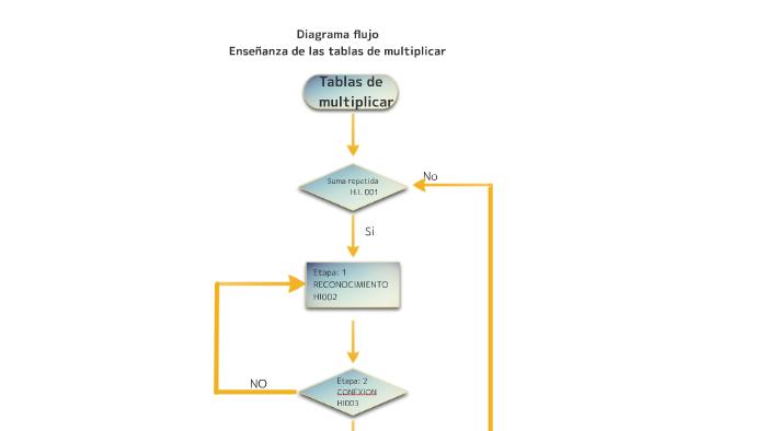 Diagrama De Flujo Tablas De Multiplicar Equipo Iii By Saydi Aprendizaje Y Desarrollo On Prezi