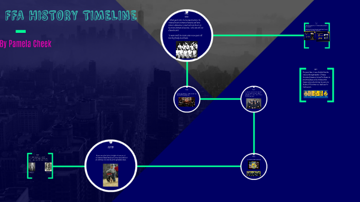 Wondrous Ffa History Timeline Maco Palmex Co Wiring Cloud Tobiqorsaluggs Outletorg