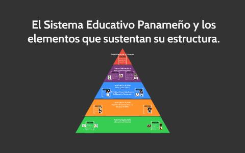 El Sistema Educativo Panameño Y Los Elementos Que Sustentan