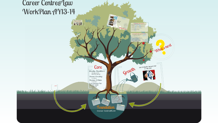 Angie's Workplan AY13-14 by angeline sim on Prezi
