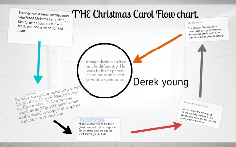 Christmas Carol Flow Chart By Derek Young