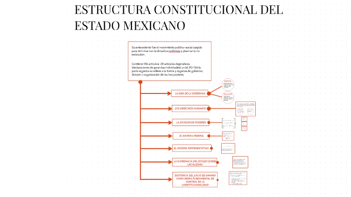 Estructura Constitucional Del Estado Mexicano By Prezi User