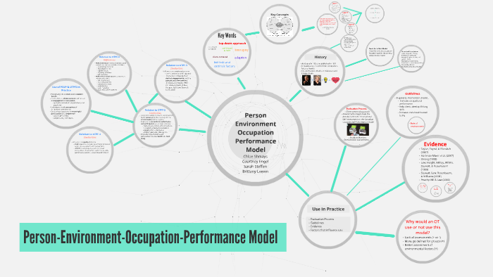 Person Environment Occupation Performance Model By Chloe Shmays People may receive compensation for some links to products and services on this website. person environment occupation