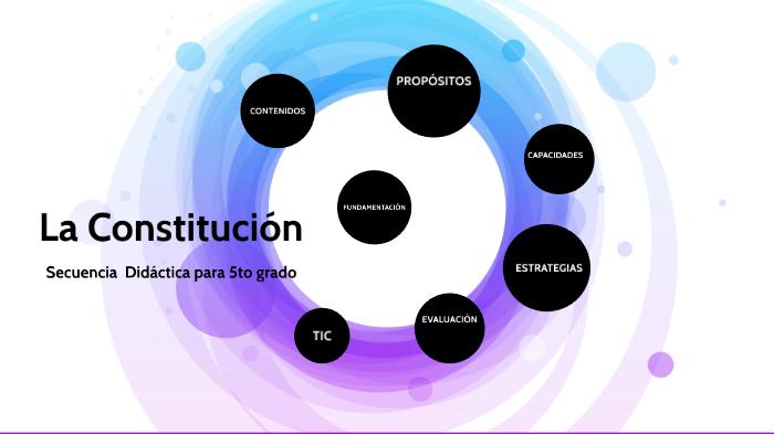 Secuencia Didáctica La Constitución Nacional By Rocio