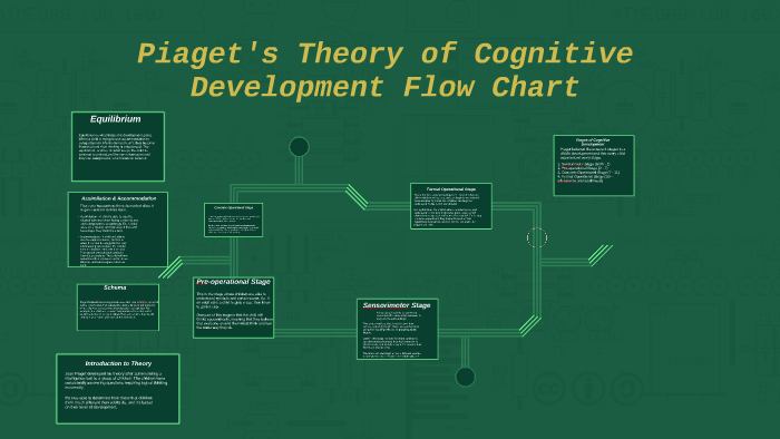 Piaget 039 S Theory Of Cognitive Development Flow Chart By Morgan Butler On Prezi