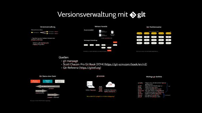 Versionskontrolle mit Git by David Buch on Prezi