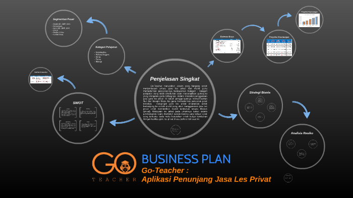 contoh business plan lbb