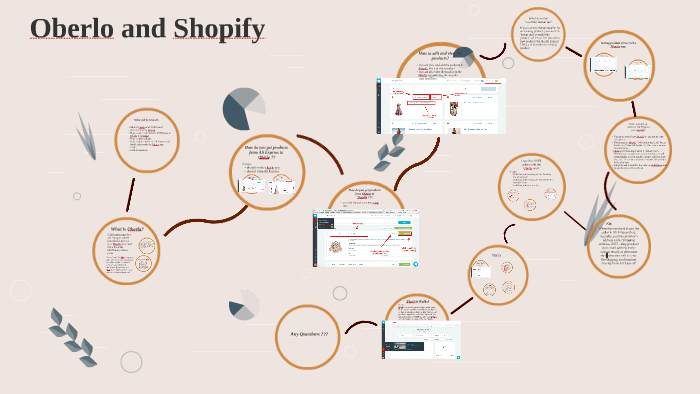 Oberlo and Shopify by Victoria Thygesen on Prezi