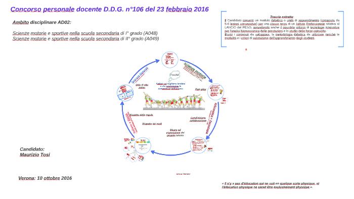 Ambito Disciplinare Ad02 By Maurizio Tosi