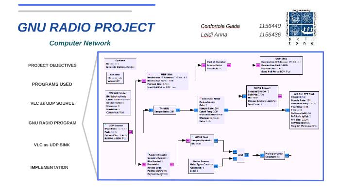 GNU RADIO PROJECT by Anna Leidi on Prezi