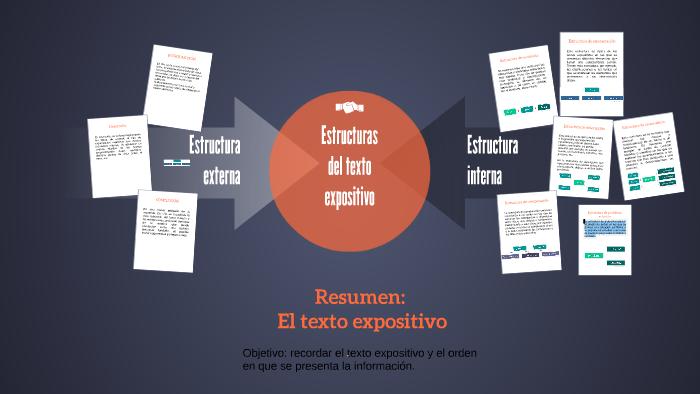 Estructuras Del Texto Expositivo By Jearima Serrano Sanchez
