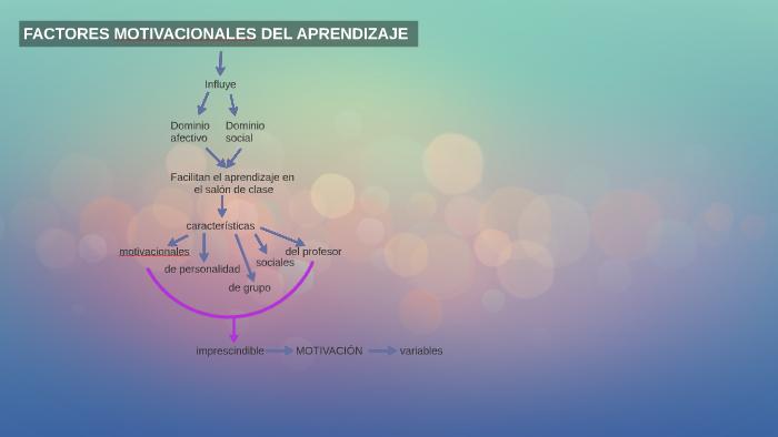 Factores Motivacionales Del Aprendizaje By Jhesica Yumeymi