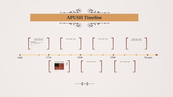 APUSH Timeline by Johnny Tilton on Prezi