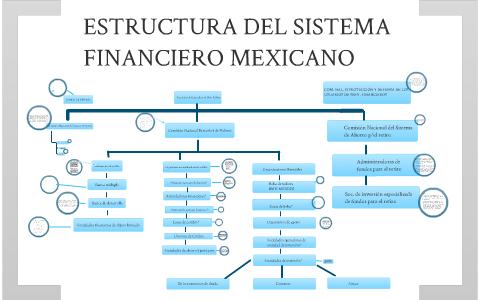 Estructura Del Sistema Financiero Mexicano By Alejandra
