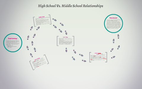 High School Vs Middle School Relationships By Emily Siroonian