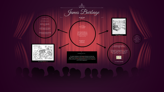 who was james burbage