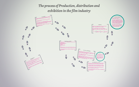 The process of Production, distribution and exhibition in th